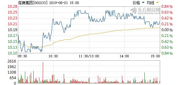 塔牌集团拟至多1.6亿元回购股份用于股权激励