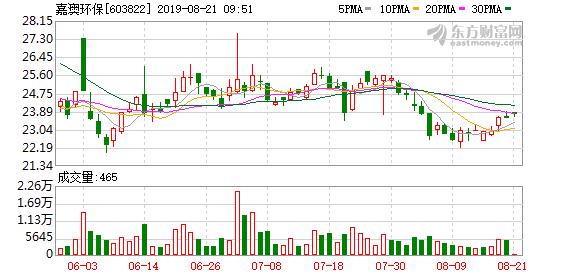 浙江嘉澳环保科技股份有限公司公告(2019-055)