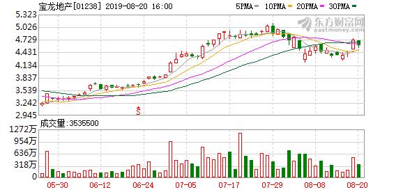 宝龙地产分拆旗下宝龙商业管理公司港股主板IPO