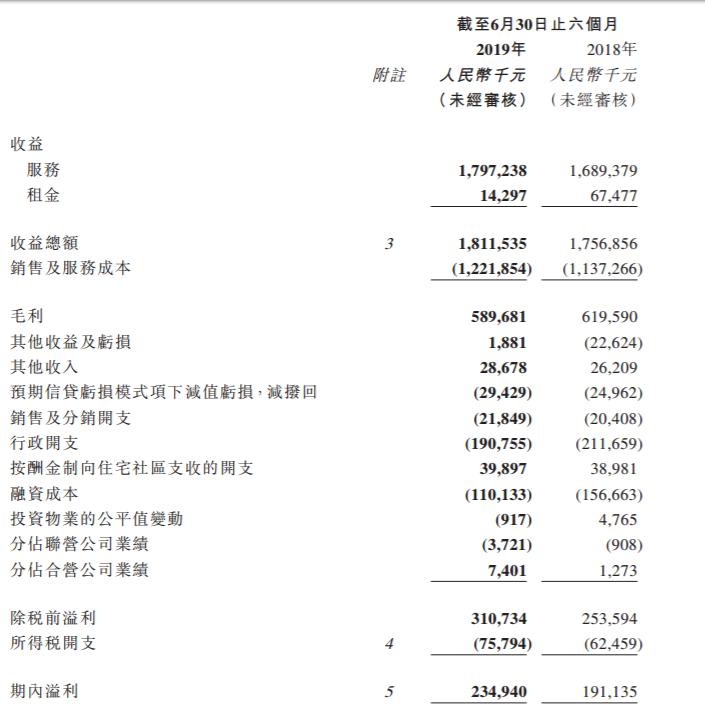 京东、360投资公司彩生活今年上半年盈利2.35亿元 资产负债率下降