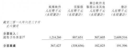金山云金融业务增幅超10倍 云服务业绩亏损同比扩大29.2%