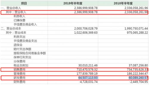 葵花药业上半年业绩维稳上扬 研发投入仍不及销售支出