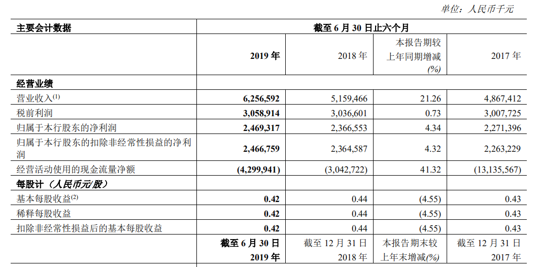 """首家""""A+H""""城商行郑州银行2019上半年净利润同比增5.34%,信用减值损失增长超1倍"""