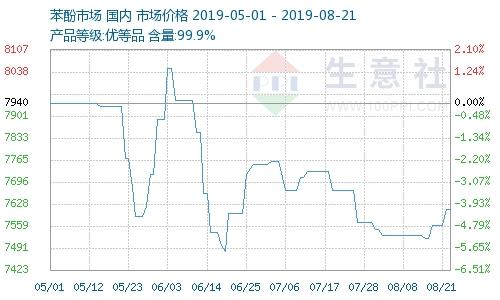8月21日国内苯酚市场整体稳定