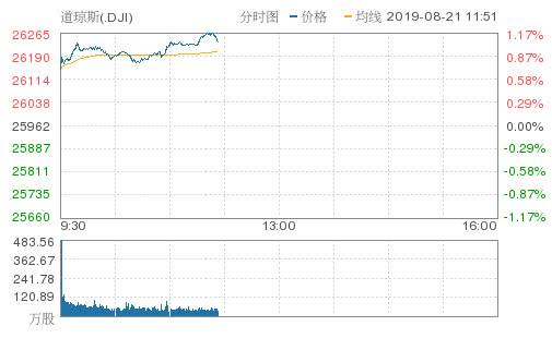美股继续上扬道指涨超300点 受塔吉特和劳氏强劲财报推动
