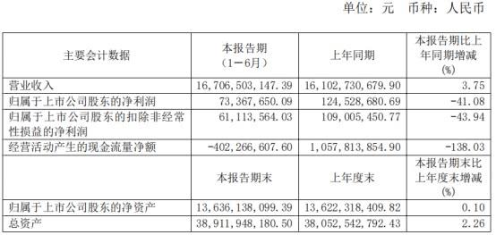 中金黄金半年报见光股价跌2% 金价上涨净利反降四成
