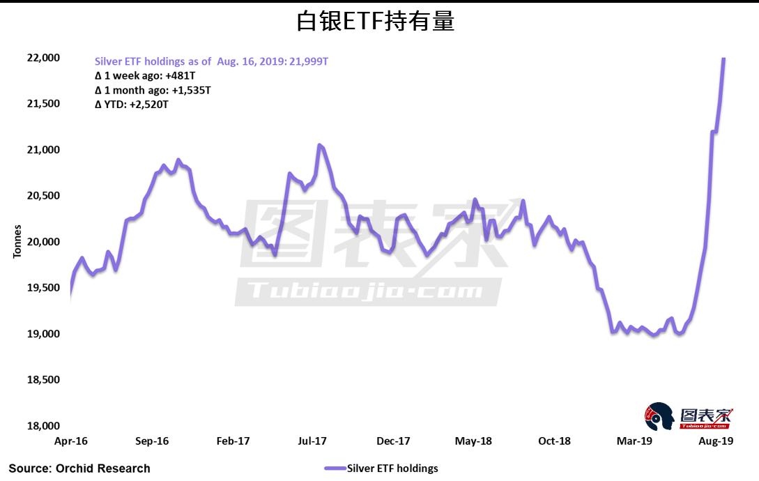 白銀投資需求持續增加,未來價格將大幅走高