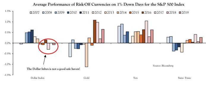 别光盯着收益率曲线倒挂!这五类市场动向更值得留意