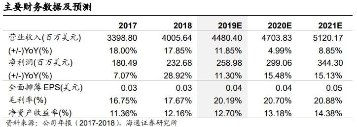 海通证券:鸿腾精密(06088)2019H1营收同比增长11.6%,关注400G及Belkin整合效果