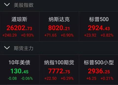 """华尔街赢了!6000亿""""活水"""" 释放,三大股指全线"""