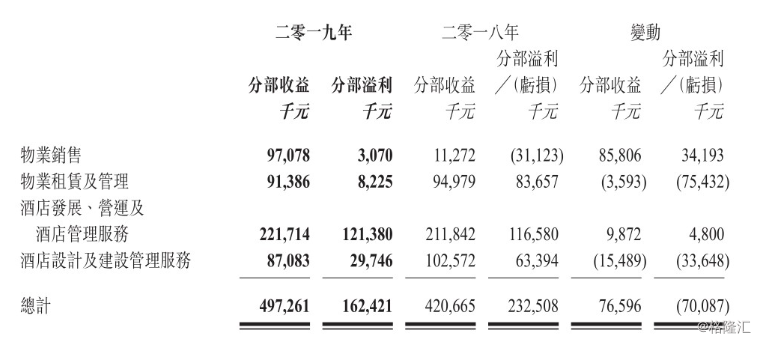 万达酒店发展净利下降90%,股价年初至今跌去28%