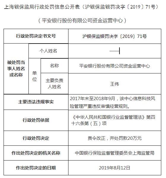 平安银行资金运营中心遭罚 信息科技风险管理违法