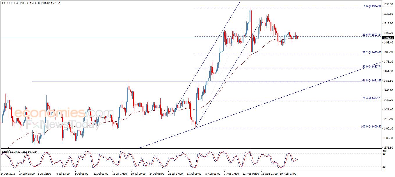 黃金日內交易分析:金價前景繼續看漲 下一目標指向1535