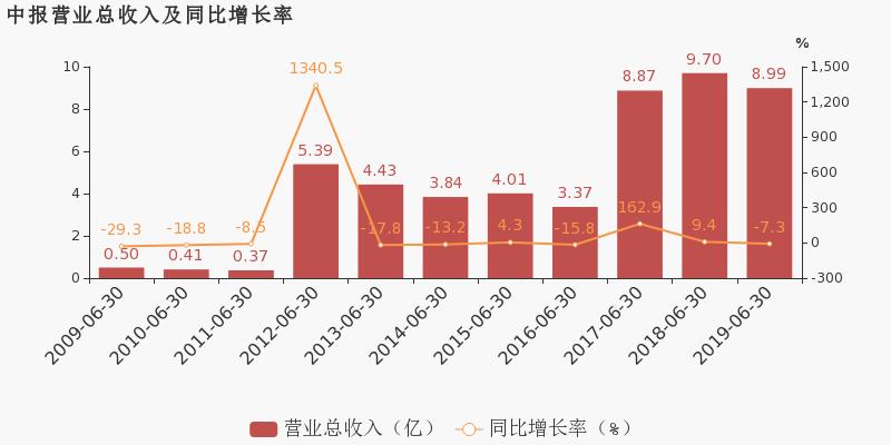 金浦钛业:2019上半年归母净利润同比下降37.2%,降幅超营收