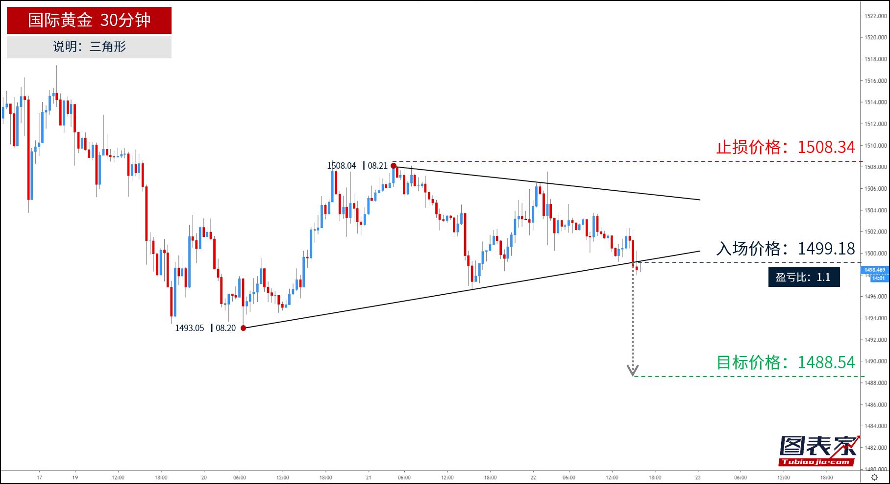 黃金跌破三角形下軌,目標見1488.54
