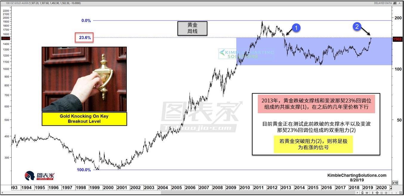 黃金觸及關鍵阻力水平,破位或是強勁看漲信號