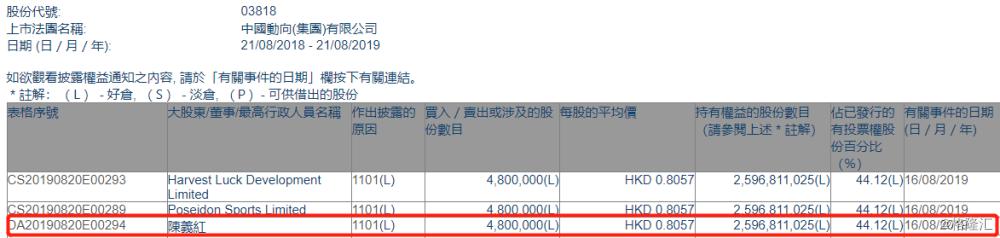 【增减持】 中国动向(03818.HK)获主席陈义红增持480万股