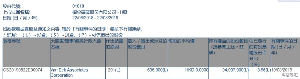 【增减持】  招金矿业(01818.HK)遭Van Eck Associates Corporation减持63.6万股