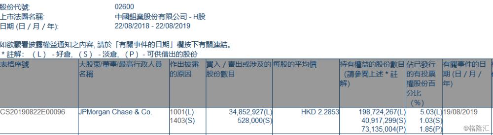 【增减持】 中国铝业(02600.HK)获摩根大通增持3485.29万股