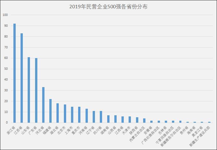 民企500强浙苏鲁粤数量排前4 青海等4省份无企业入围