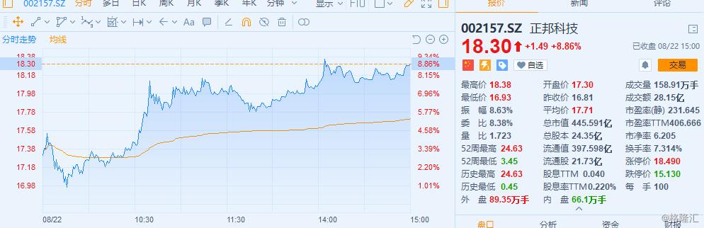 正邦科技(002157.SZ)半年报亏损但股价大涨8%!专家称猪价超预期
