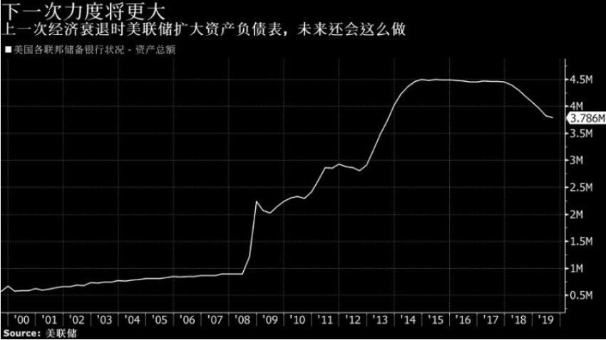 美联储纪要虽拒绝预设降息路径 却六次提及QE……