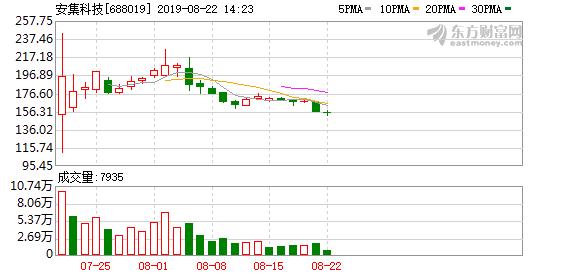 安集微电子科技(上海)股份有限公司公告(编号:2019
