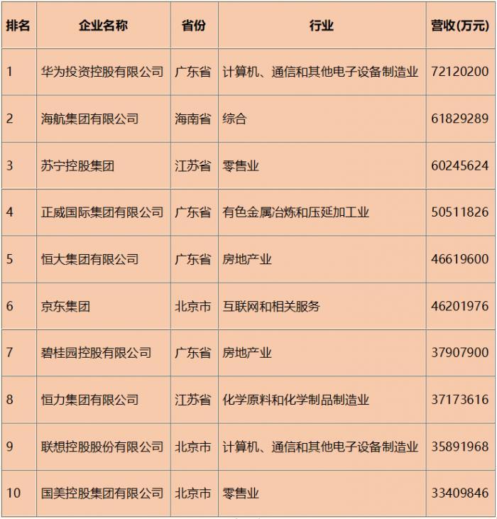 """2019中国民企500强华为""""四连冠""""碧桂园首进前十强"""