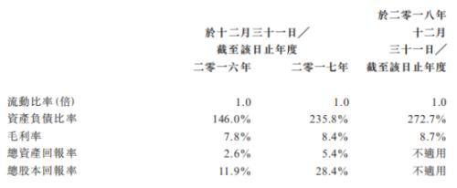 世纪联合上市失败:经营现金流为负 资产负债率较高