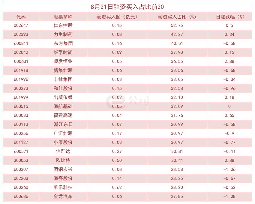 杠杆资金大幅加仓股曝光!仁东控股买入占比高达52.75%