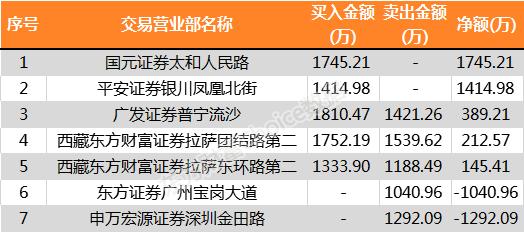 ST康美4涨停 国元证券太和人民路营业部买超1700万