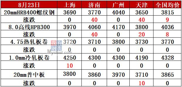 http://www.zgcg360.com/yejingangcai/433395.html