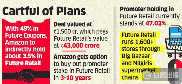 亚马逊收购印度零售巨头Future R