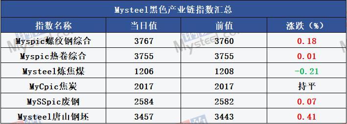 Mysteel产经晚餐:前7月国企利润增7.3% 全球央行年会今召开