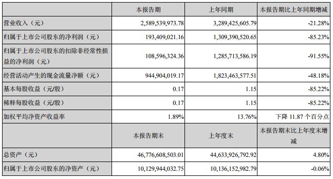 天齐锂业中报净利1.93亿 TLK与LG化学签氢氧化锂长期供货协议