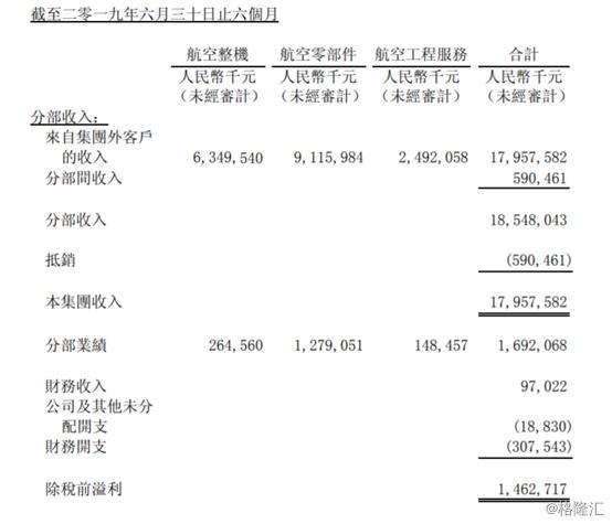中航科工(2357.HK):受益于航空整机及零部件业务,中期营收增长23.49%