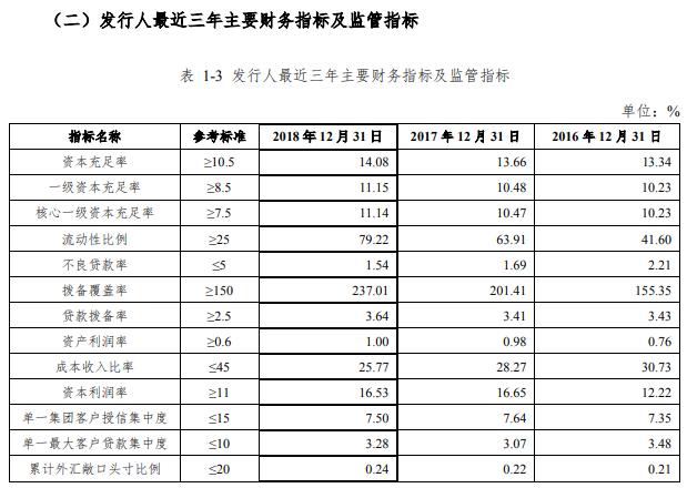 成都银行105亿元二级资本债发行