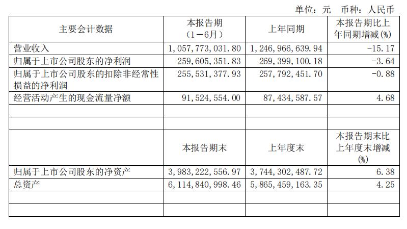 康欣新材2019年上半年利润同比下降3.64%
