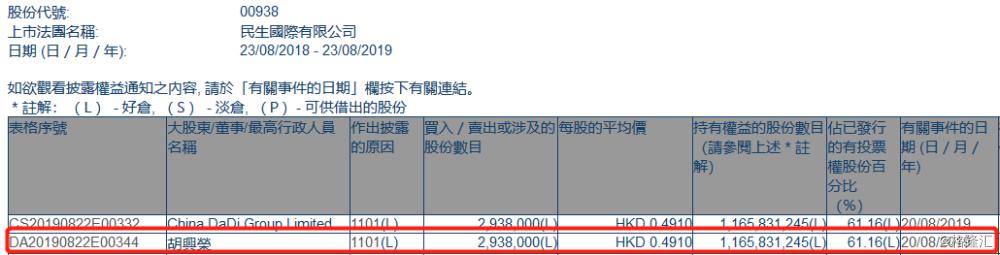【增减持】  民生国际(00938.HK)获大股东胡兴荣增持293.8万股