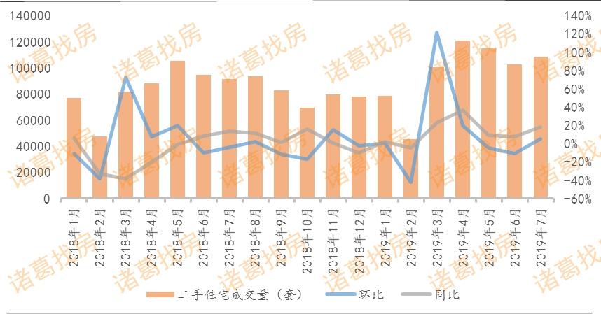 7月15城二手房成交量小幅上涨 结