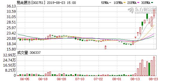 易尚展示(002751)龙虎榜数据(08-23)