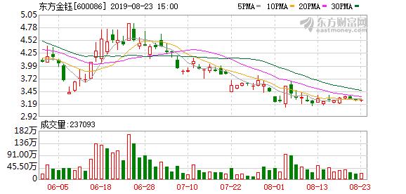 东方金钰大股东兴龙实业将被动减持170万股