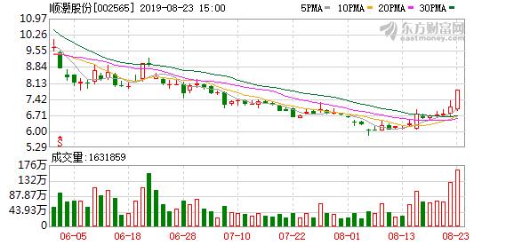顺灏股份(002565)龙虎榜数据(08-23)