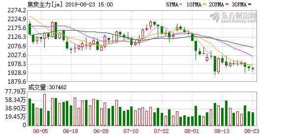 瑞达期货:焦炭期价小幅下跌 短期操作