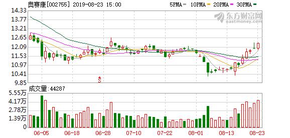 8月22日奥赛康(002755)董监高相关人员孙秀芳增持8000股
