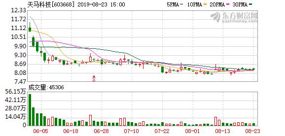 天马科技第二大股东拟减持3.59%股份