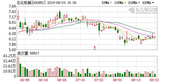 【调研快报】石化机械接待长江证券调研