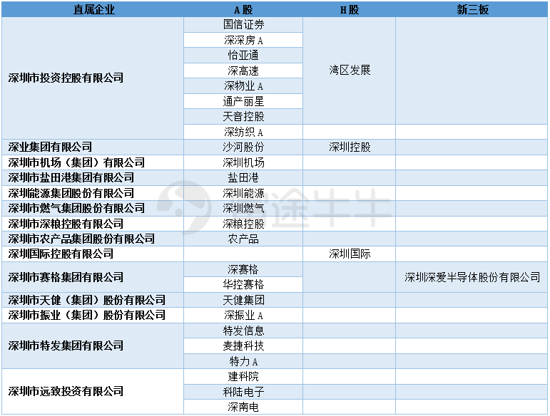 如何抓住深圳国企改革的历史性红利(附股)