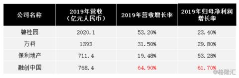 融创中国(1918.HK):中期营收利润劲增7成,增幅领跑龙头房企