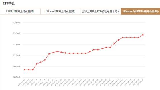 iShares白银ETF8月22日白银持有量与上一交易日增加114.95吨